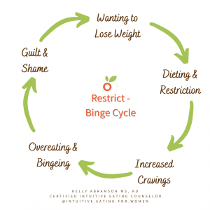 picture of the restrict binge cycle